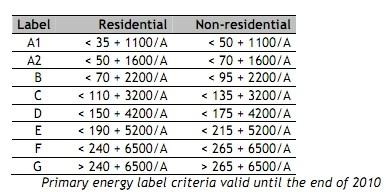 Normative certificazione energetica Danimarca