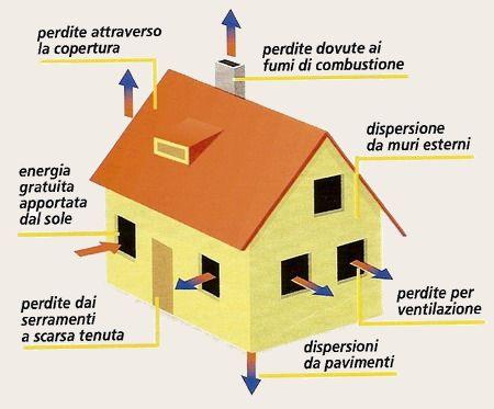 Interventi per ridurre i consumi energetici - Percentuale di umidita in casa ...